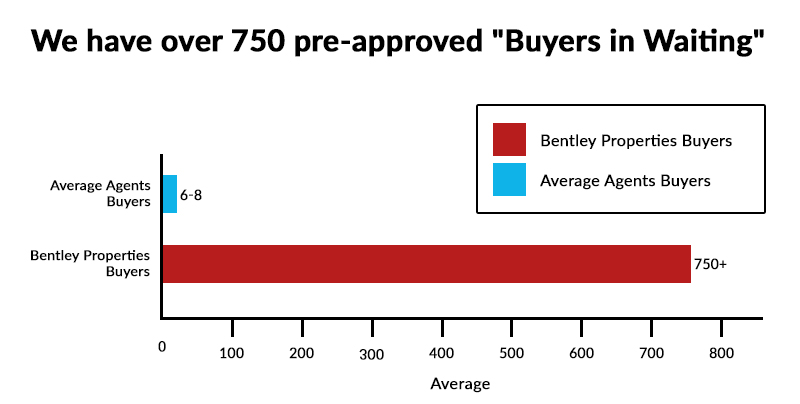 pre-approved buyer graph